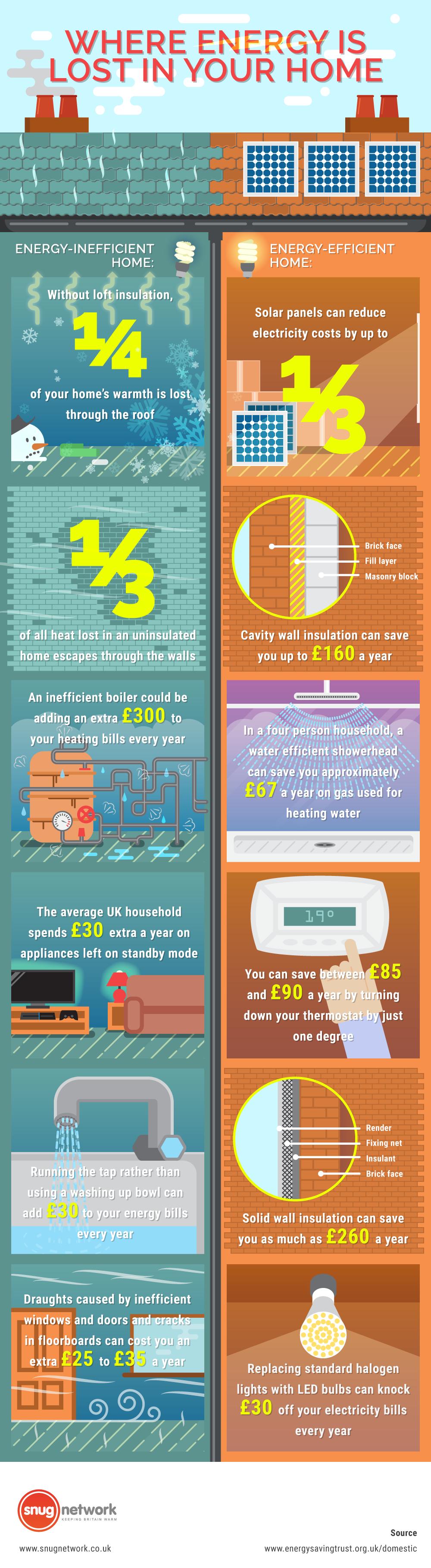 Snug Network Infographic
