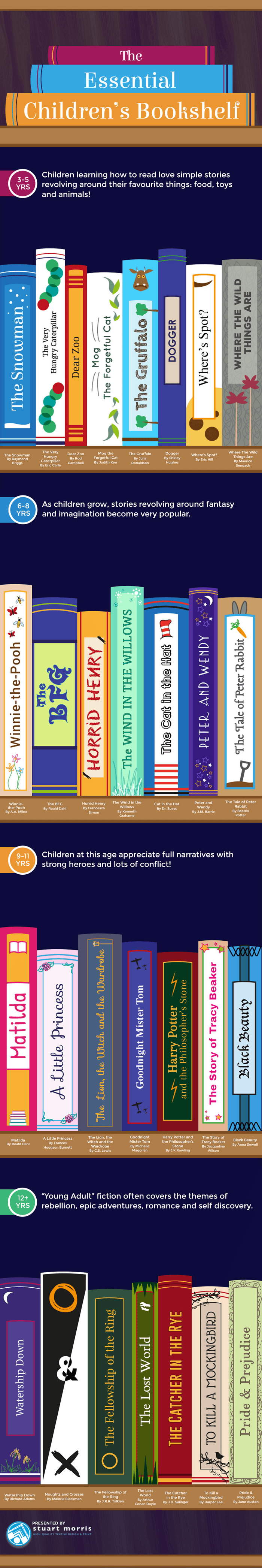 Stuart Morris - The Essential Children's Bookshelf - Infographic